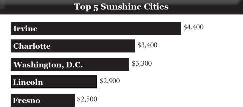 Cities Top 5